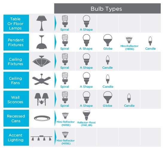 Bulb types chart