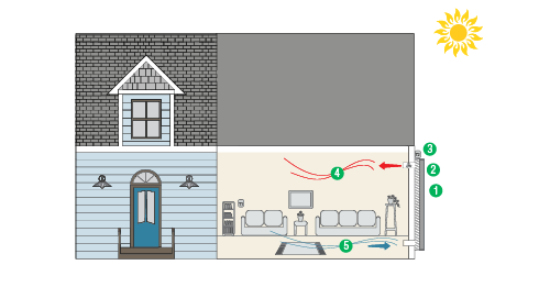 Step-by-step visual of how how a solar air heating system works