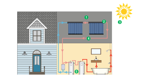 Step-by-step visual of how a solar domestic water heating system works