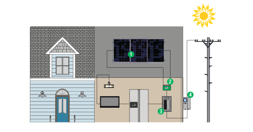 Step-by-step visual of how a solar pv system works